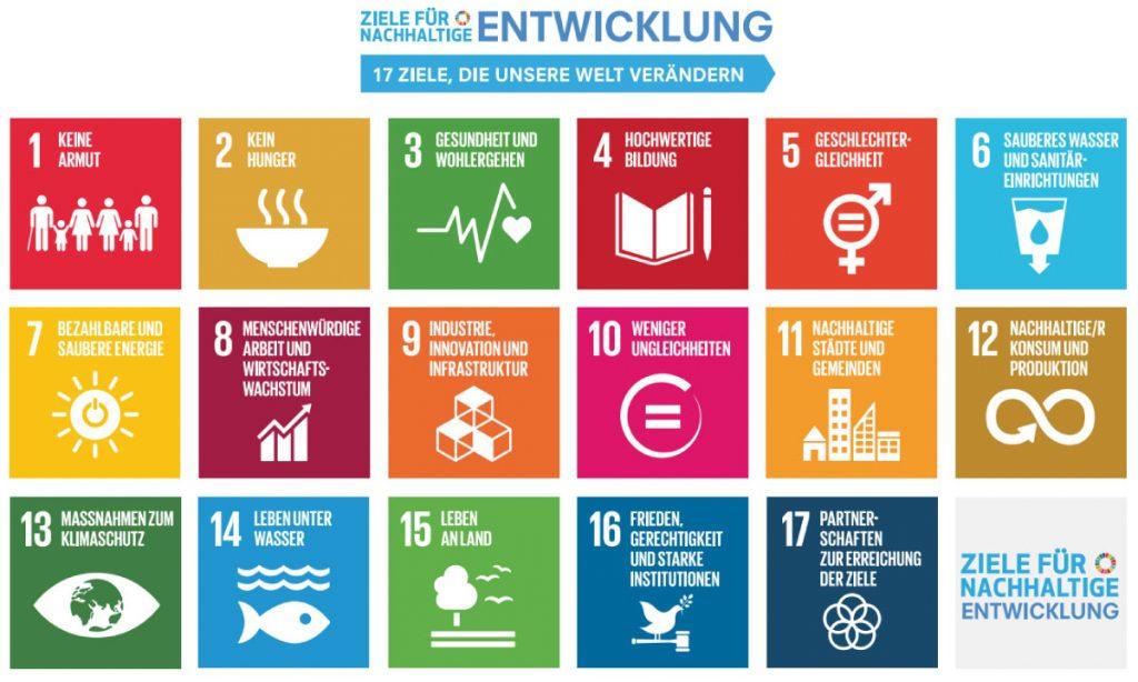 Die 17 UN-Nachhaltigkeitsziele (SDGs)